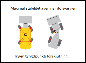 Stabilitet skiss